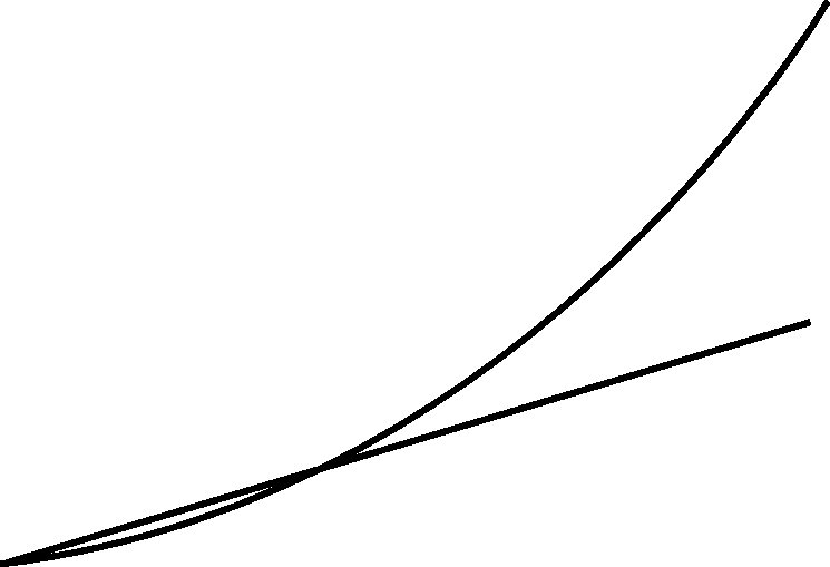 exponential and linear curves